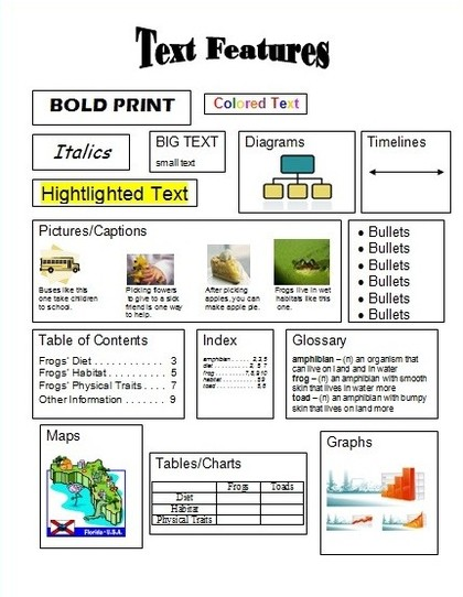 Text feature resources mrs warners learning community nonfiction features worksheet pdf fantastic